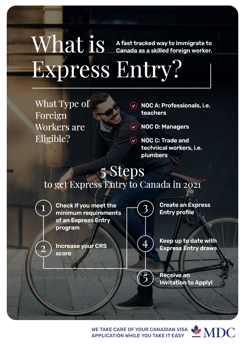 Express-Entry-Canada-2021-infographic