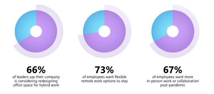 Screenshot of hybrid flexi hour statistics| Post pandemic jobs in Canada